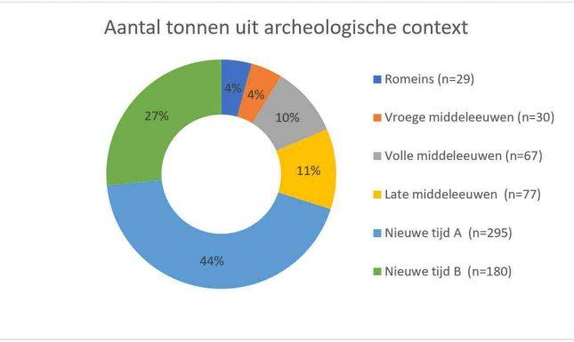 2 Tonnen en vaten uit archeologische context v3